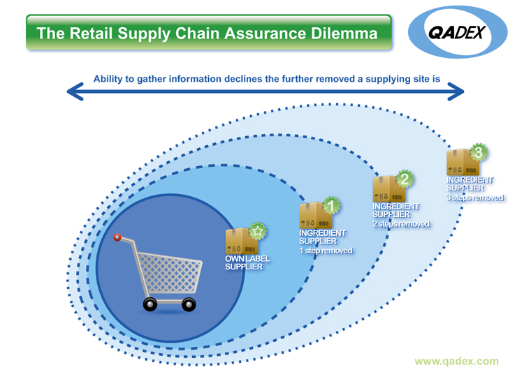 supply-chain-web-sml
