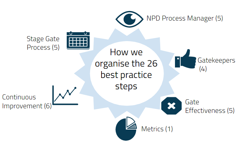 Is One Of Your NPD Process Managers Core Responsibilities Ensuring That Your Stage Gate Process Works.